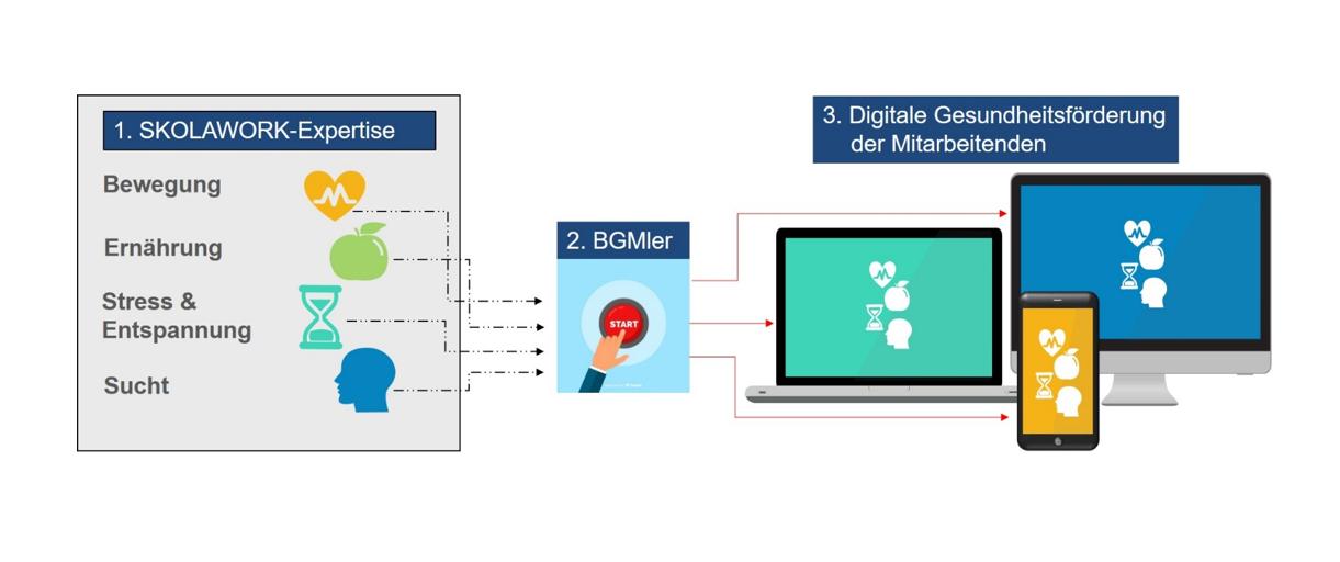 digitaler Gesundheitstag Module